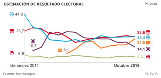 Elecciones_2015_estimacion_voto_octubre