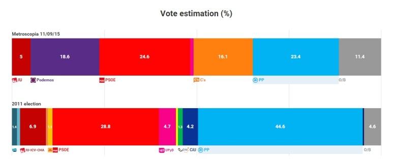 Fuente: electograph.com